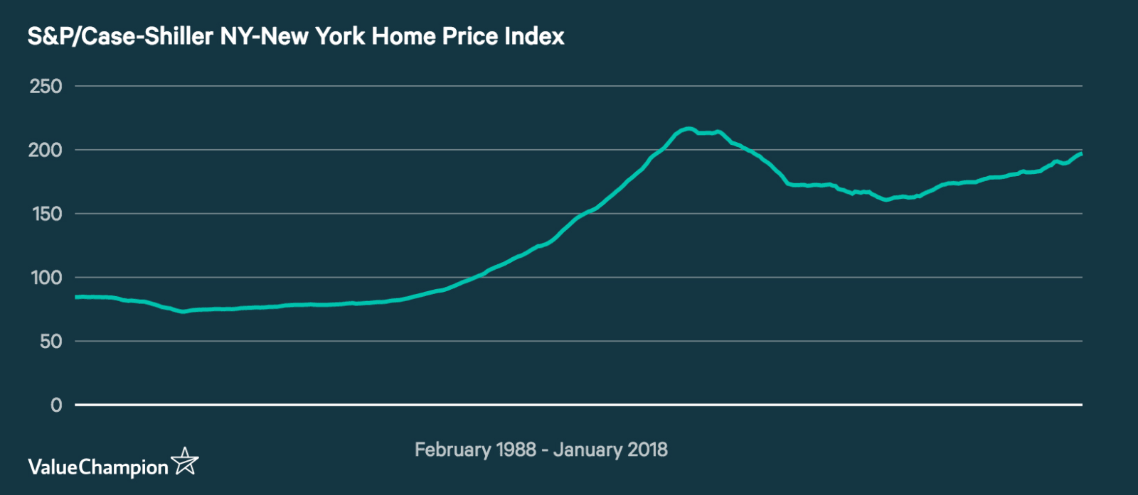 S&P/Case Shiller New York City Home Price Index