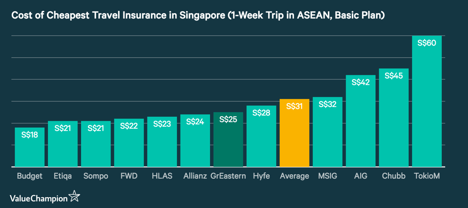 A graph comparing cost of travel insurance in Singapore from all major insurers in the country, assuming a single-trip policy for destinations in ASEAN