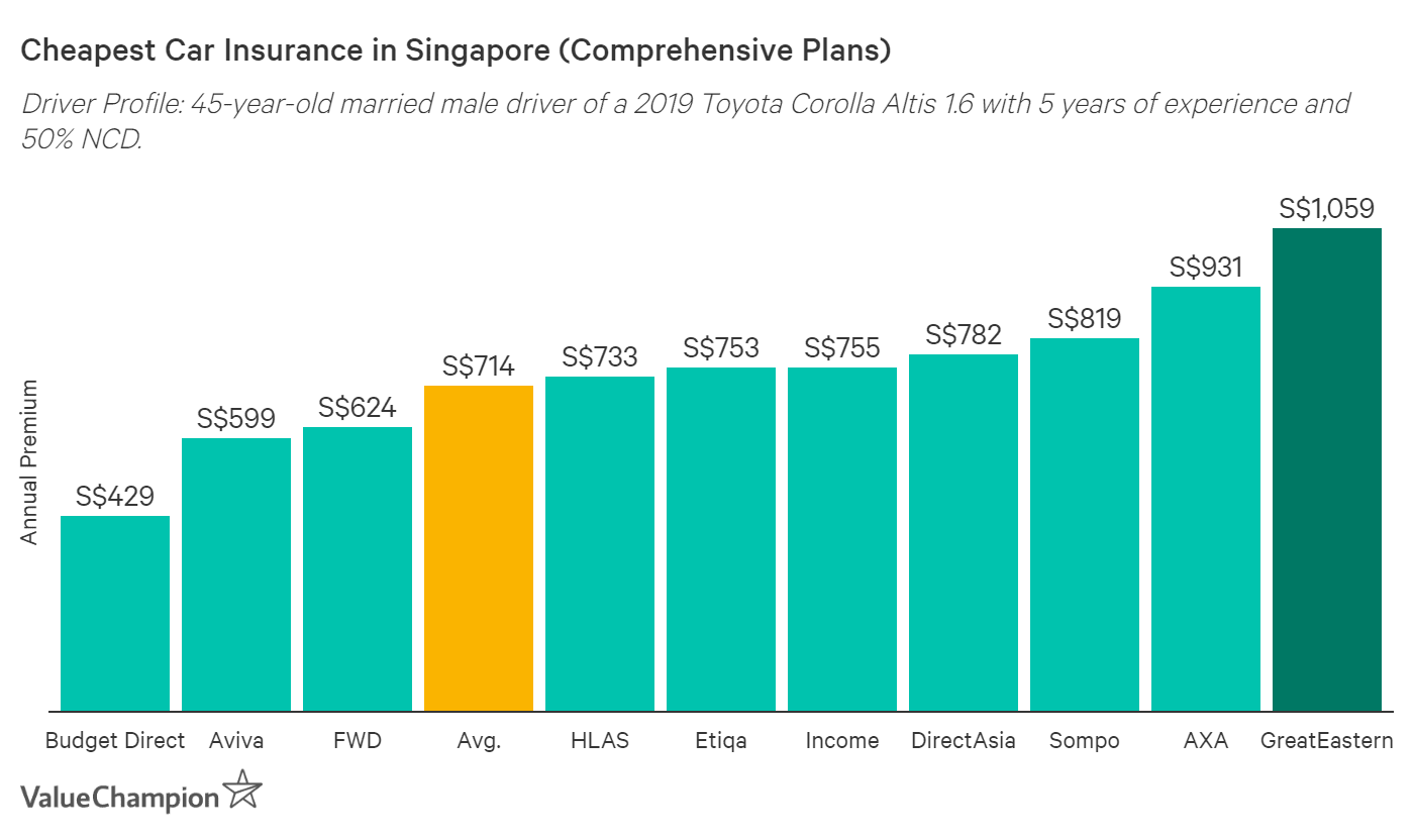This graph compares the cost of car insurance premiums for the average compact sedan in Singapore.
