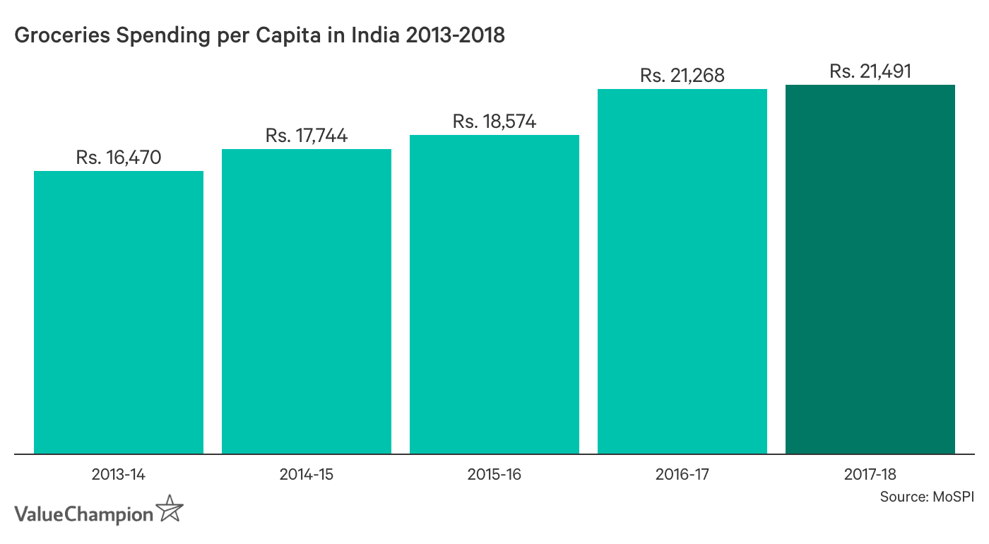 Groceries Spending per Capita Since 2013-2014. Groceries spending per capita in India was Rs. 16,470 in 2013-2014, Rs. 17,744 in 2014-2015, Rs. 18,574 in 2015-2016, Rs. 21,268 in 2016-2017 and Rs. 21,491 in 2017-2018.