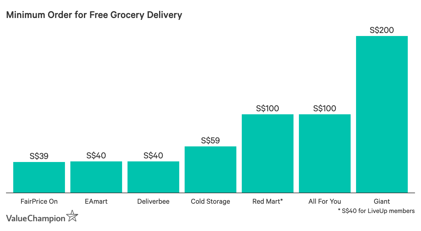 You can receive free delivery from some grocery vendors with as little as a S$39 order