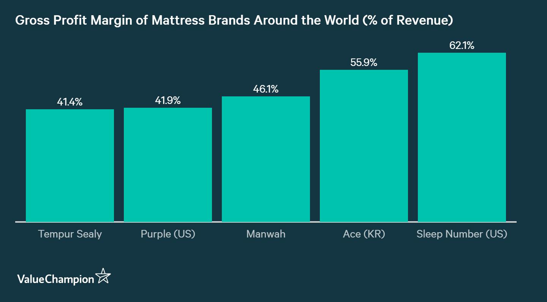 Mattress brands make around 50% gross profit margin on their products