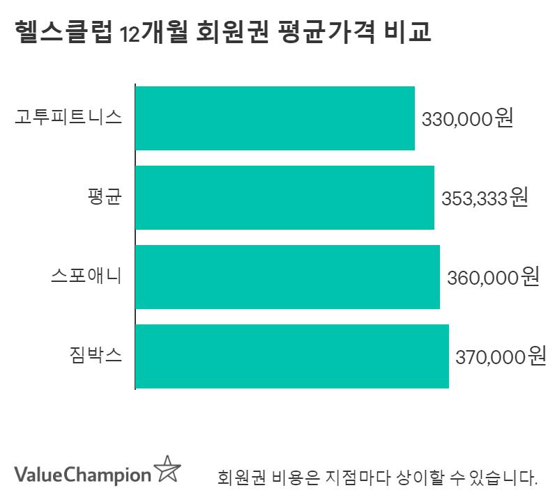 헬스클럽 12개월 회원권 평균가격 비교