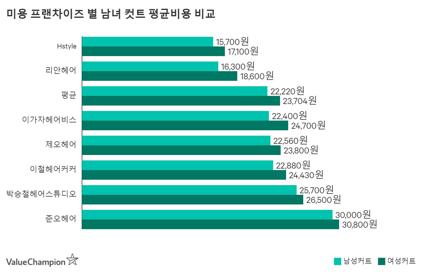 미용 프랜차이즈 별 남녀 컷트 평균비용 비교