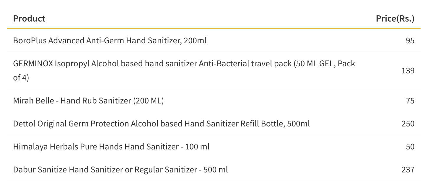 Table showing the Cost of Hand Sanitizer in India