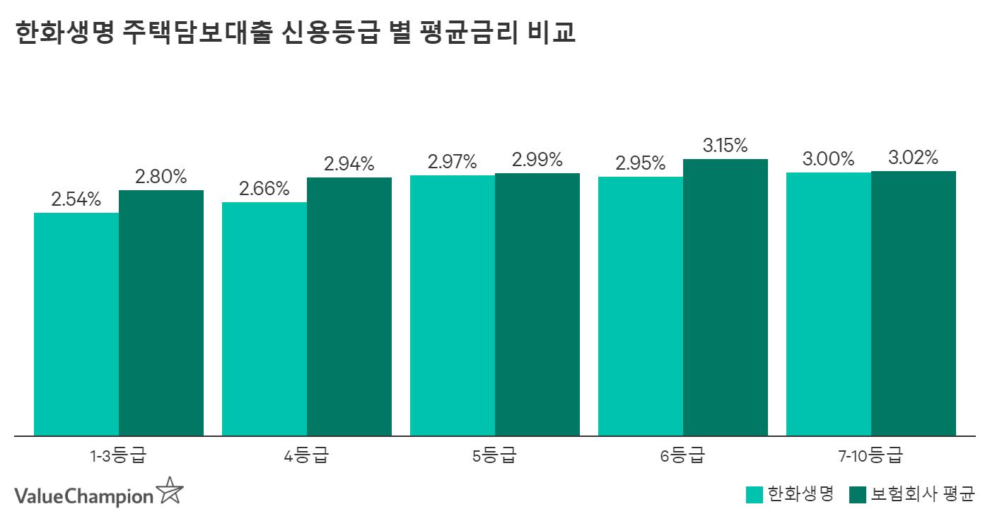 한화생명 주택담보대출 신용등급 별 평균금리 비교