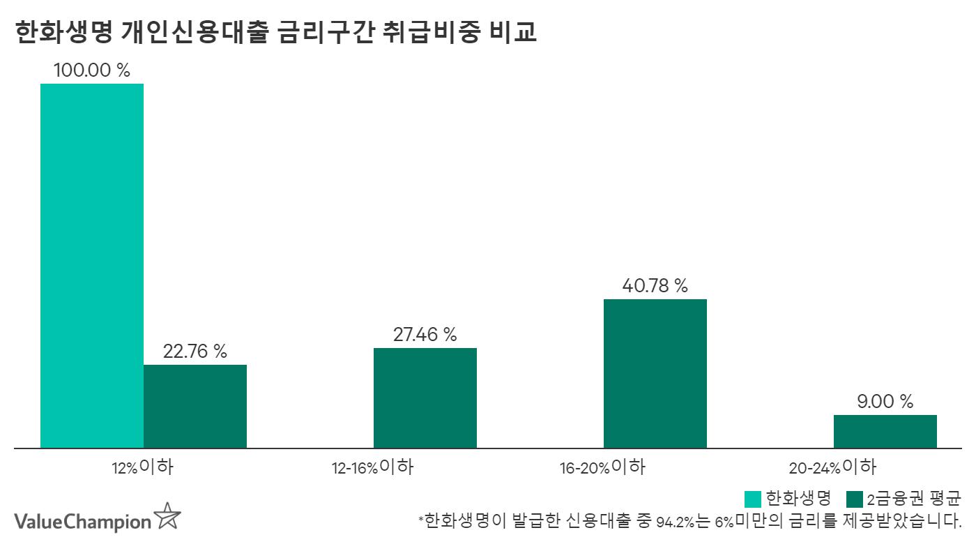 한화생명 개인신용대출 금리구간 취급비중 비교
