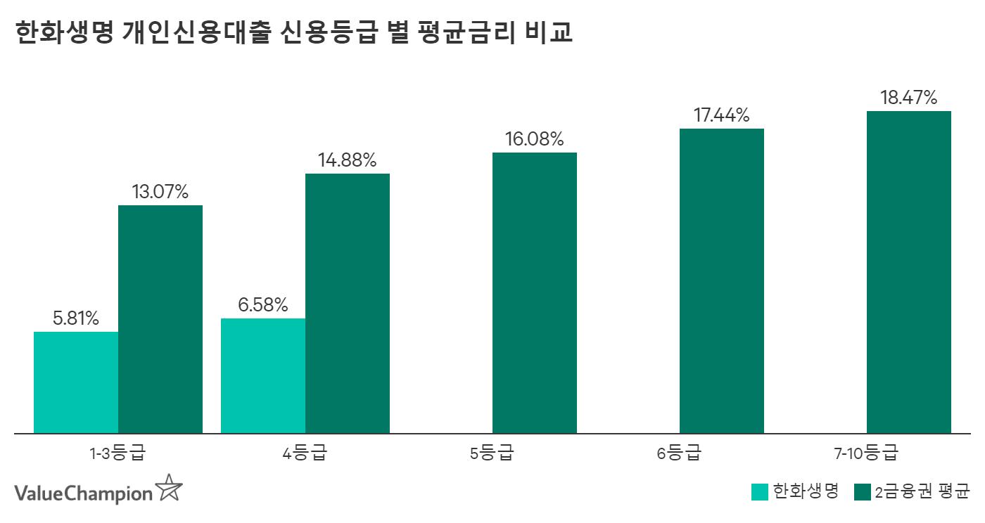 한화생명 개인신용대출 신용등급 별 평균금리 비교