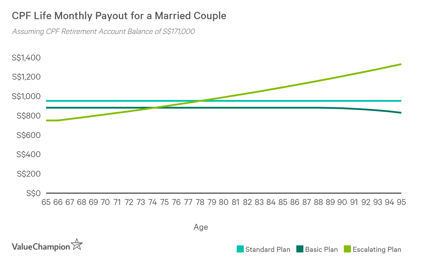A married couple with S$171,000 in their CPF Retirement Account can earn about S$950 per month from their CPF Life Plan