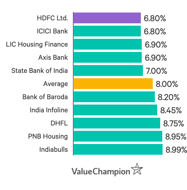 HDFC Home Loan Interest Rate is the lowest in India