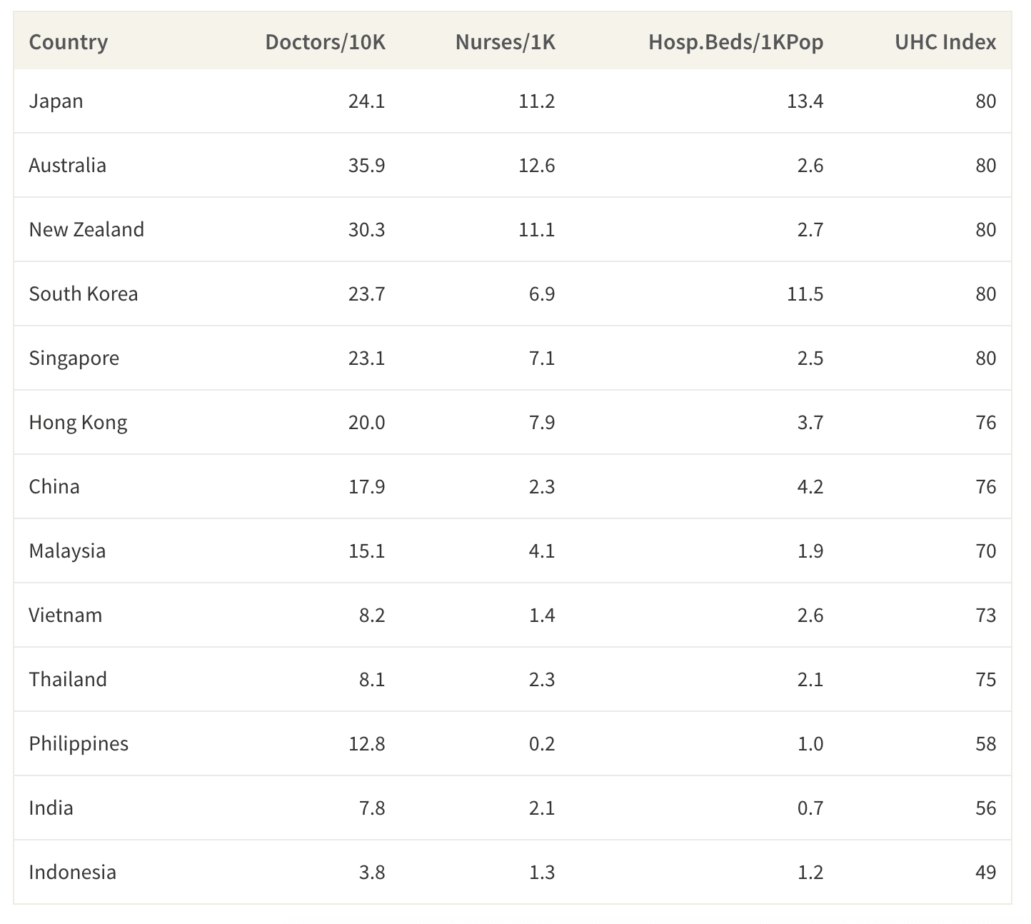 This table shows the metrics for each country used to analyse the healthcare accessibility category