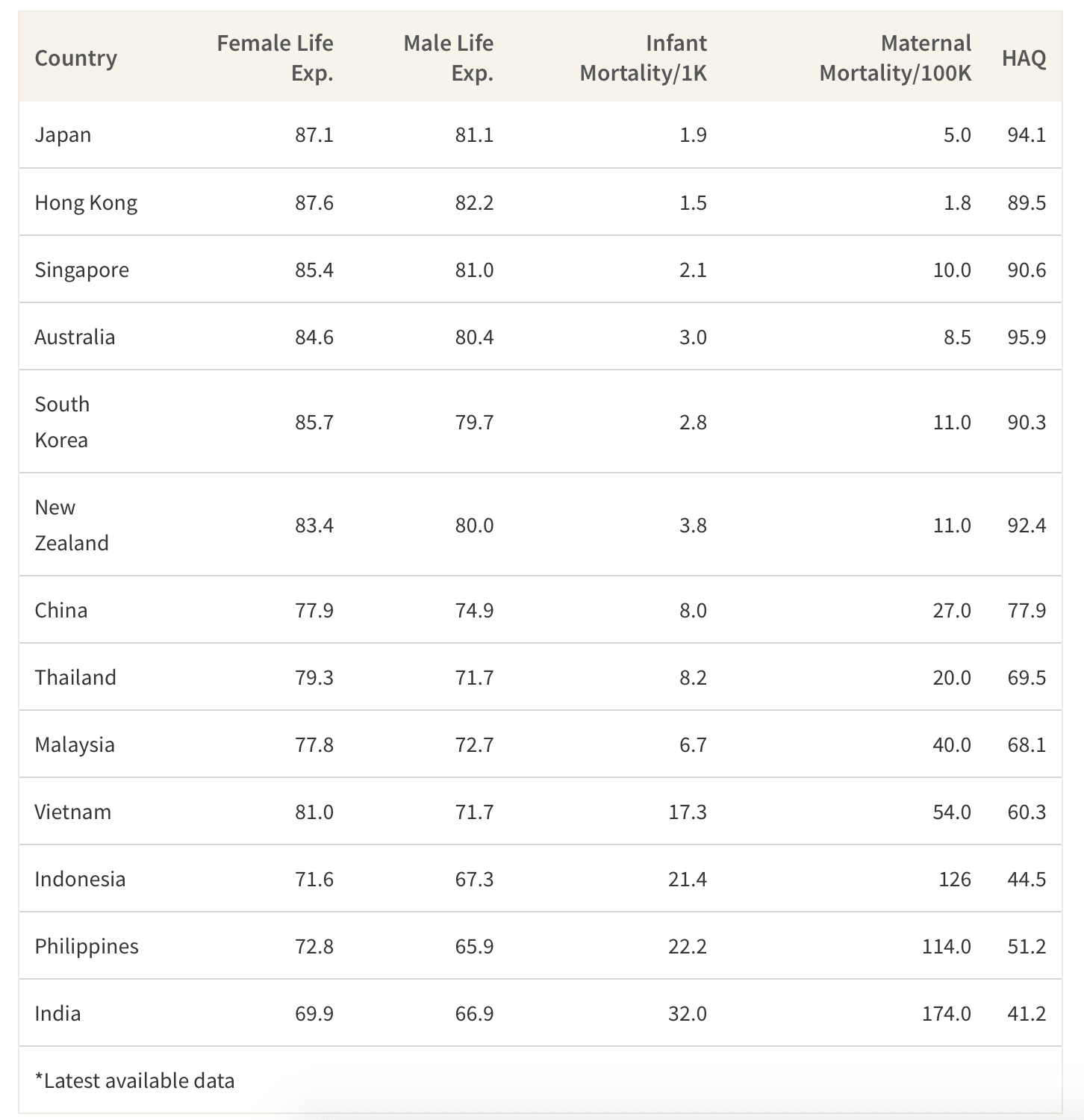 This table shows the metrics analysed for each country for the healthcare outcomes category