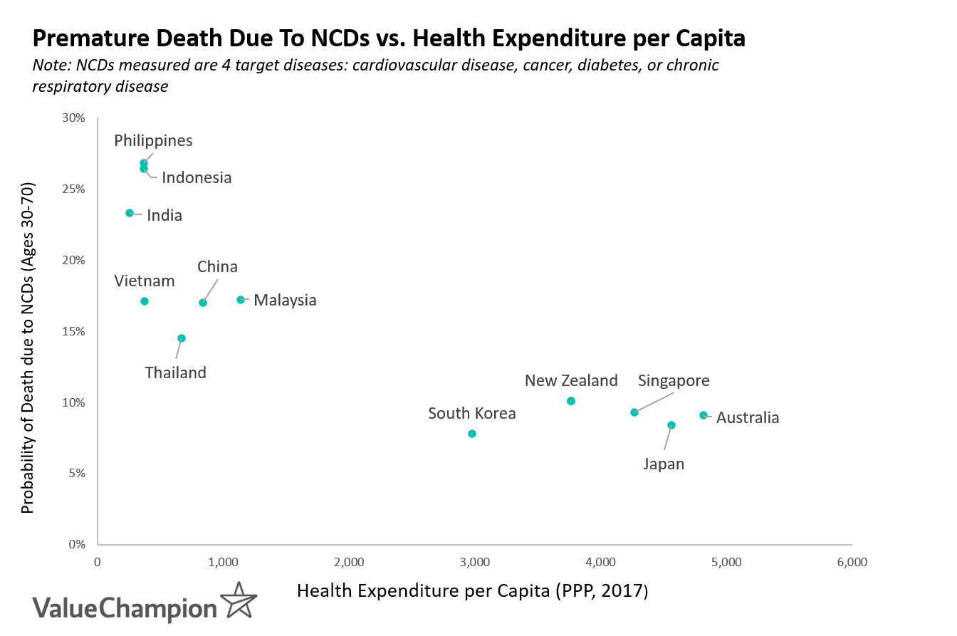 This chart shows the correlation between healthcare expenditure per capita and the probability of dying between ages 30 and 70 from 4 target non-communicable diseases: cardiovascular disease, cancer, diabetes, or chronic respiratory disease