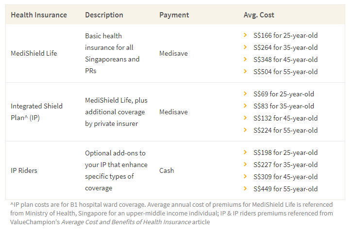 This table shows the different types of health insurance coverages available in Singapore and their average cost
