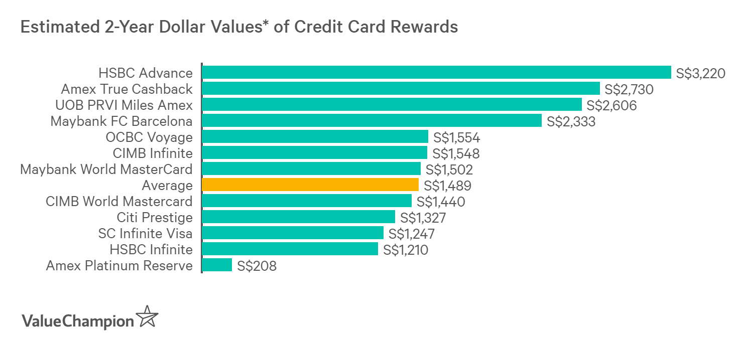 A graph displaying how best credit cards for high income earners compare to one another in terms of their rewards