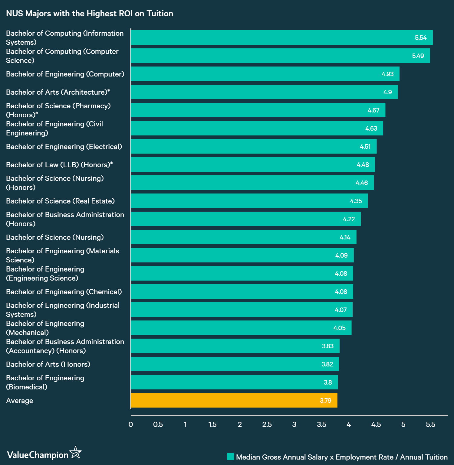 Which University Majors in Singapore Have the Highest Return On
