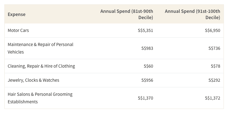 This table shows the spending of high-income Singaporeans when it comes to physical appearances and durable goods
