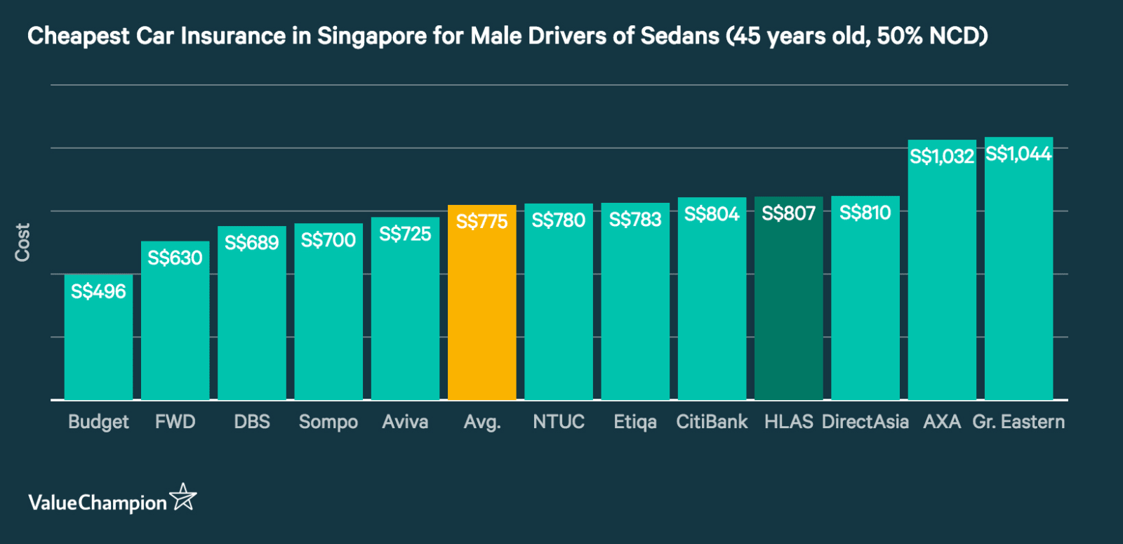 This graph shows the cheapest car insurance premiums in Singapore for a 45 year old male driving a mid-priced sedan