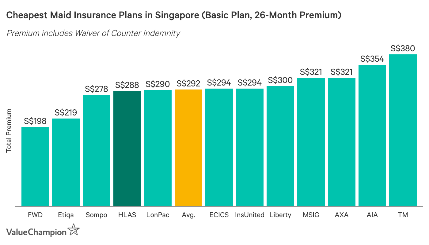 HL Assurance Maid Protect360 Insurance premiums compared to other insurers