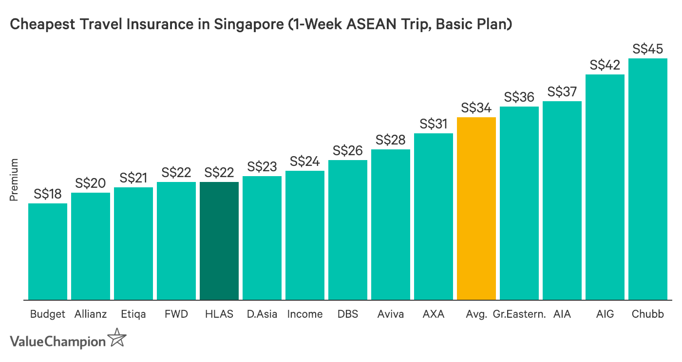 This graph compares the cost of the cheapest travel insurance plans in Singapore for 1 week trips to locations outside Asia. For a global trip of 1 week, HL Assurance offers the second-cheapest price.