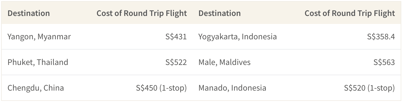 Cost of round trip flight from Singapore to relaxing holiday destinations in SE Asia is about S$300 to S$500