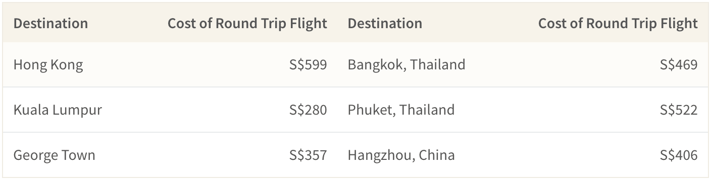 Cost of round trip flight from Singapore to urban destinations in SE Asia