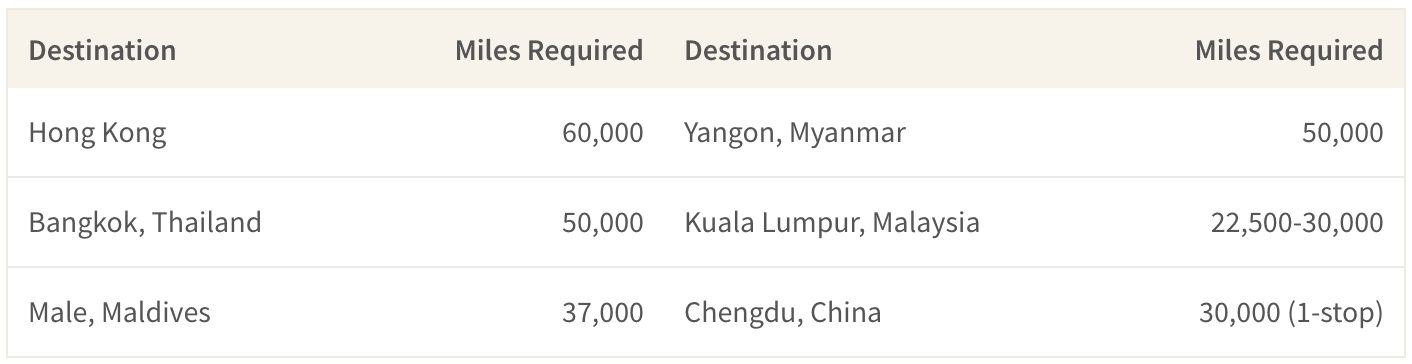 Miles needed to redeem for a round trip flight from Singapore to various destinations in SE Asia