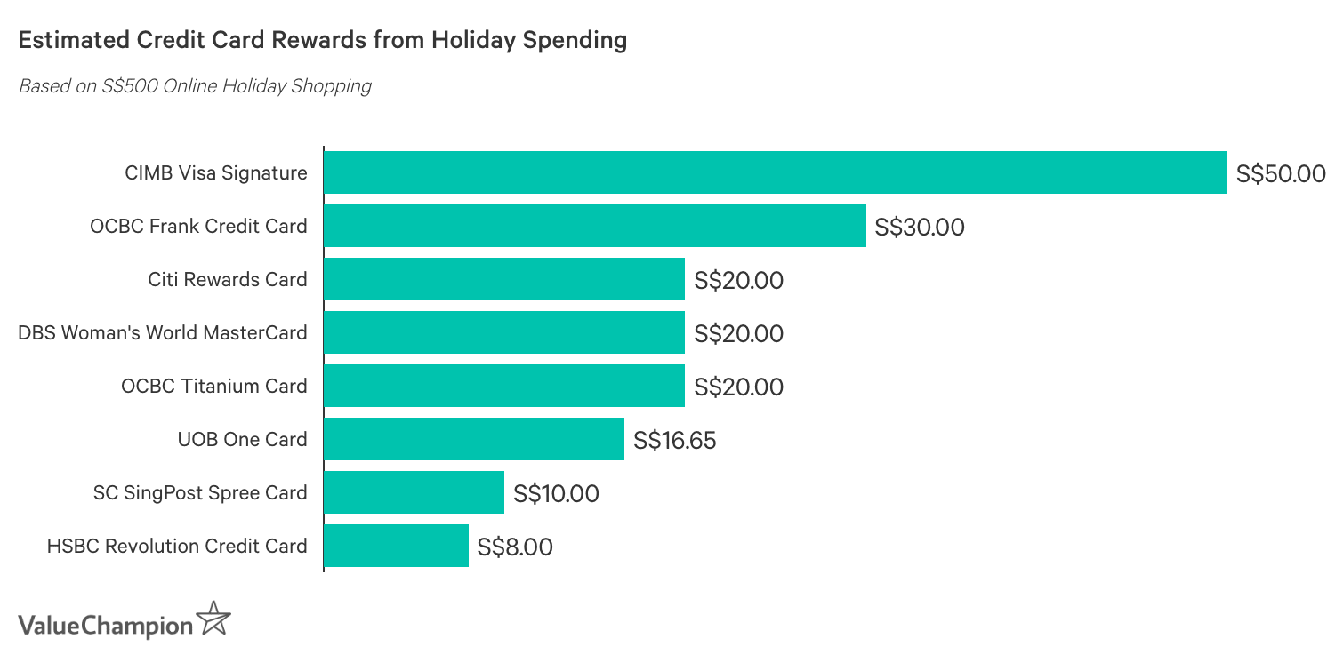 Estimated Credit Card Rewards from Holiday Spending