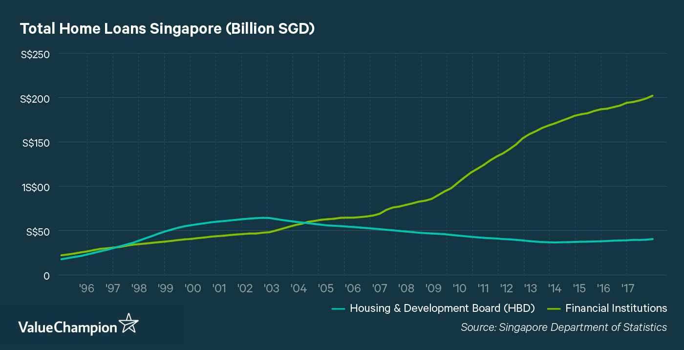 Total Home Loans Singapore 1995 - 2017, HDB vs Financial Institutions