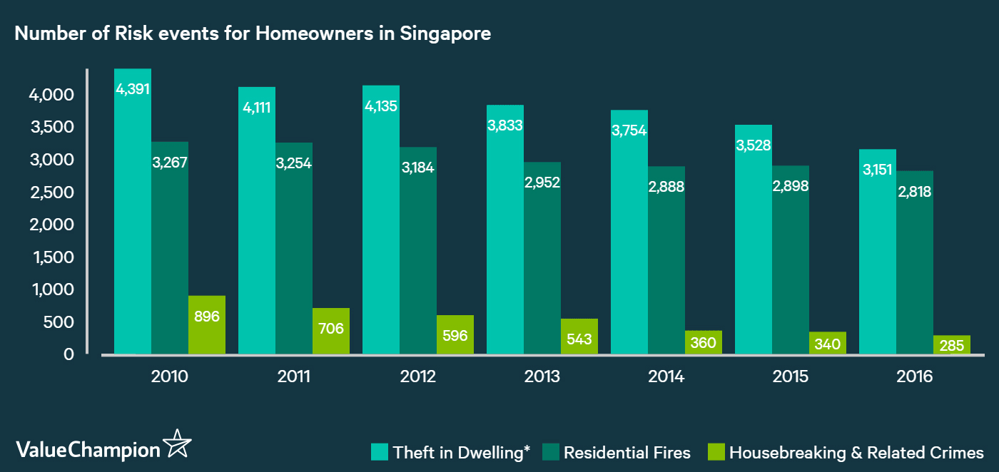 This graph shows the number of residential fires, housebreakings and residential thefts that have occurred in Singapore from 2010 to 2016