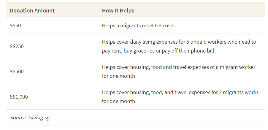 This table shows example donation amounts to the fundraiser set up by HOME to support migrant workers in Singapore and what the donation can help fund