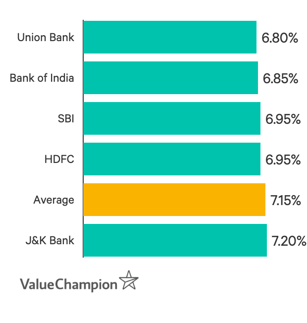 Lowest home loan interest rates for women from Union Bank, Bank of India, SBI, HDFC, and J&K Bank
