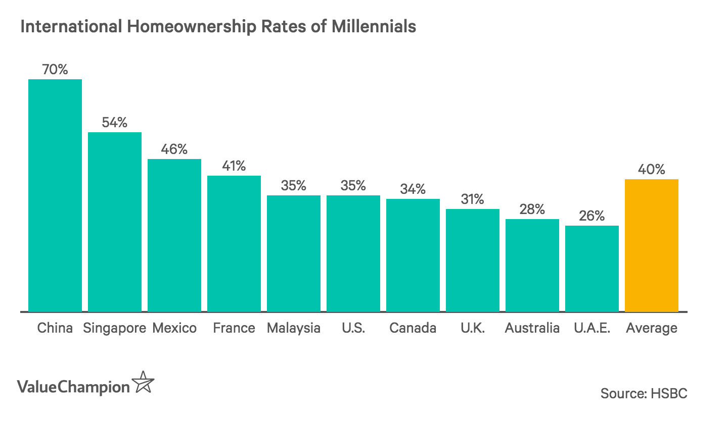 International Homeownership Rates of Millennials
