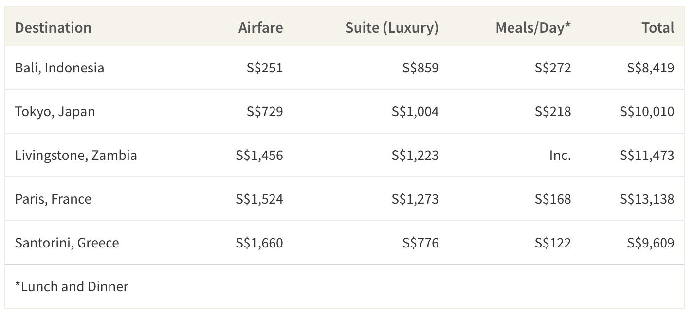 This table shows the average cost of a trip to 5 popular honeymoon trips per couple