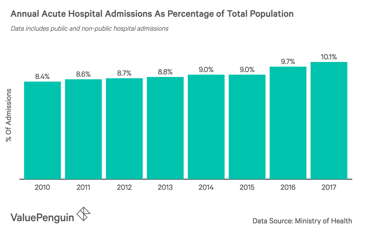 This graph shows the percentage of Singaporeans being admitted to a hospital compared to the total population annually