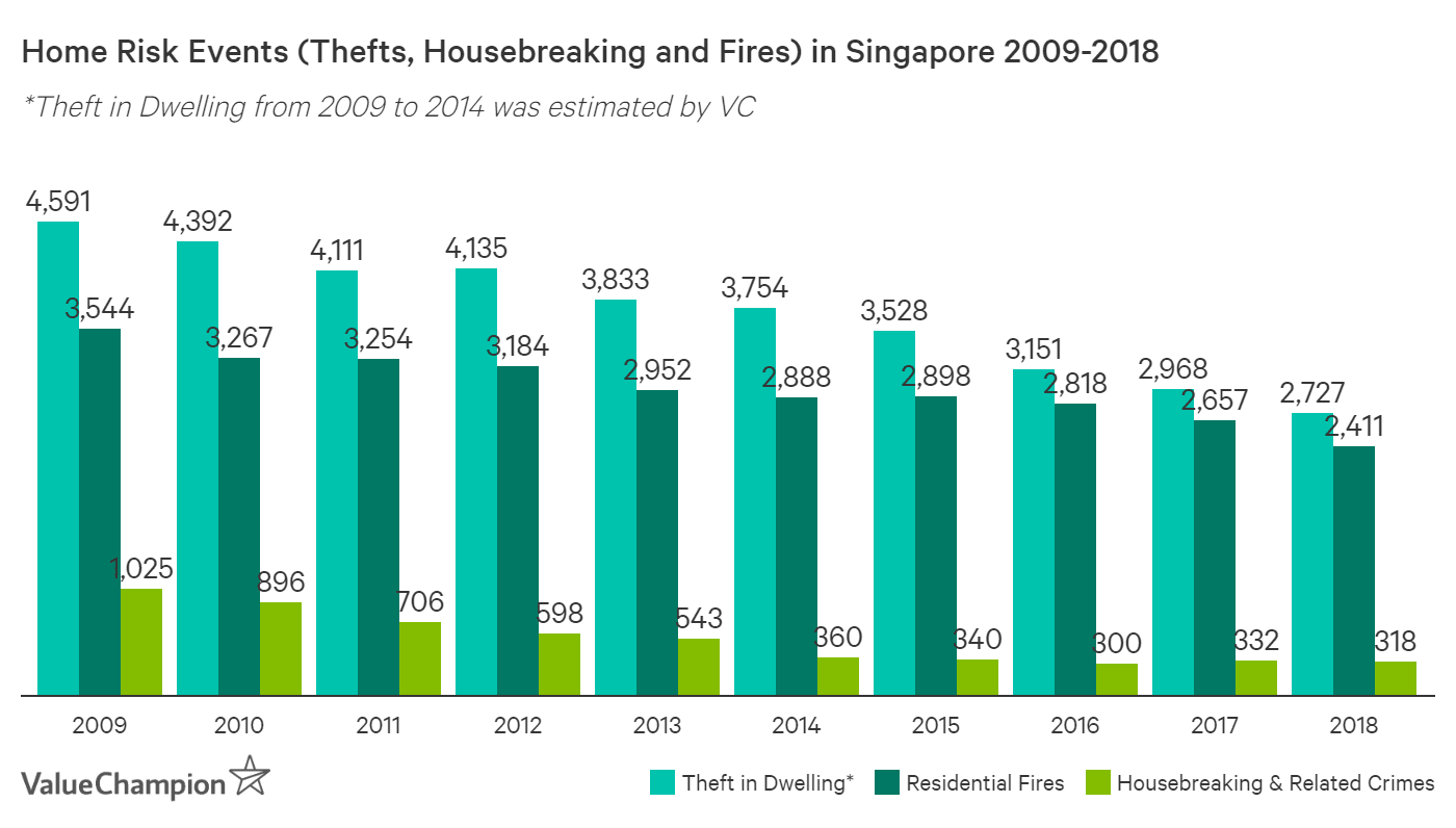 This graph shows the number of residential fires, housebreakings and residential thefts that have occurred in Singapore from 2009 to 2018