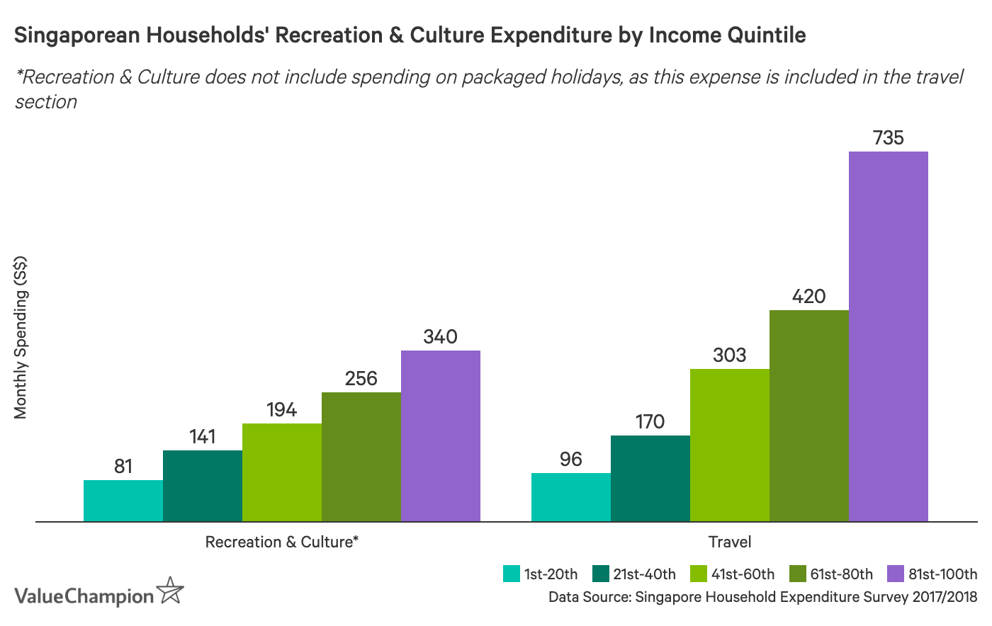 Singapore household average recreation & vacation expenditure