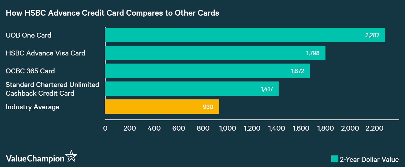 A graph displaying how HSBC Advance Credit Card compares to other credit cards in Singapore in terms of their rewards