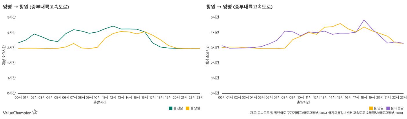 중부내륙고속도로 귀성 및 귀경 소요시간을 나타낸 그래프