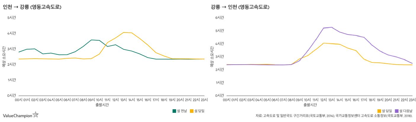 영동고속도로 귀성 및 귀경 소요시간을 나타낸 그래프