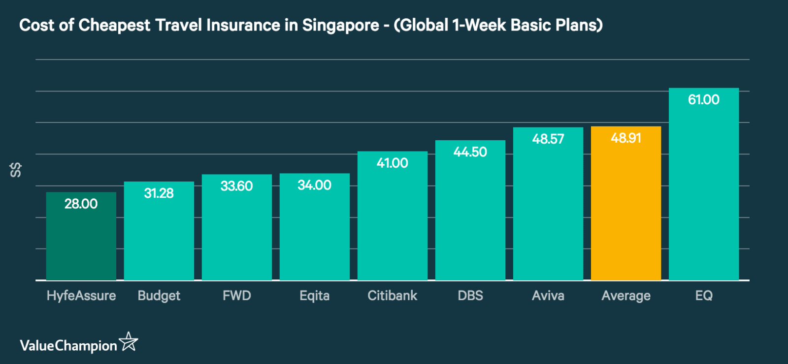 Cost of cheapest travel insurance plans in Singapore sorted by basic global one-week plans