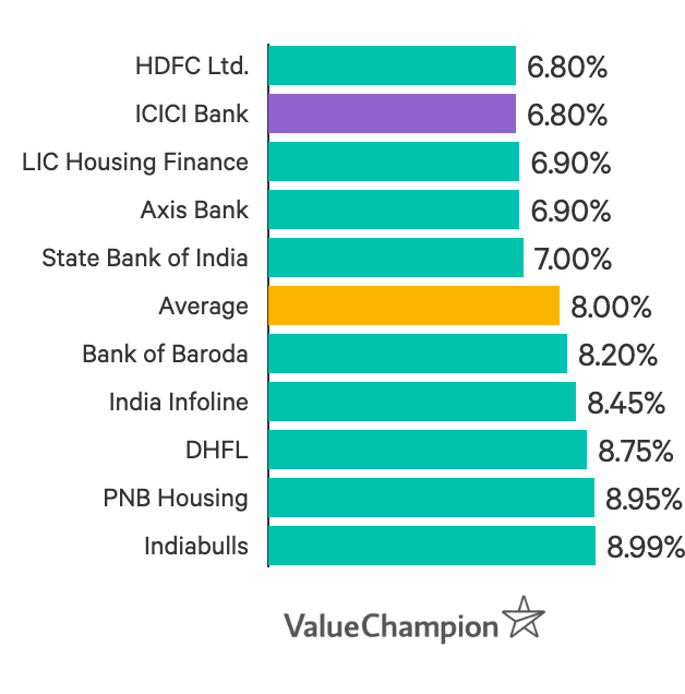ICICI home loan interest rates start at 6.80%, making it one of the lowest in India