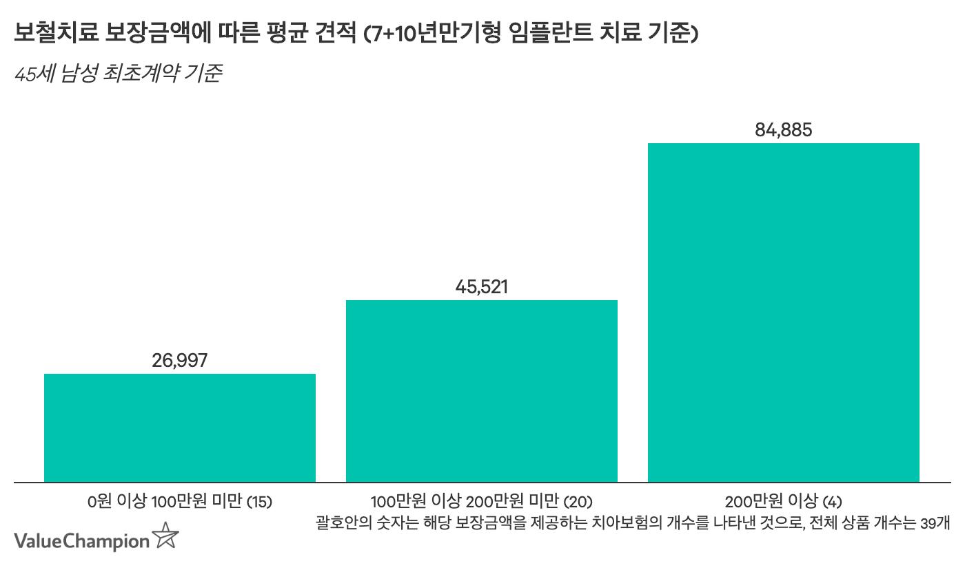 보철치료 보장금액에 따른 평균 견적 (7+10년만기형 임플란트 치료 기준)