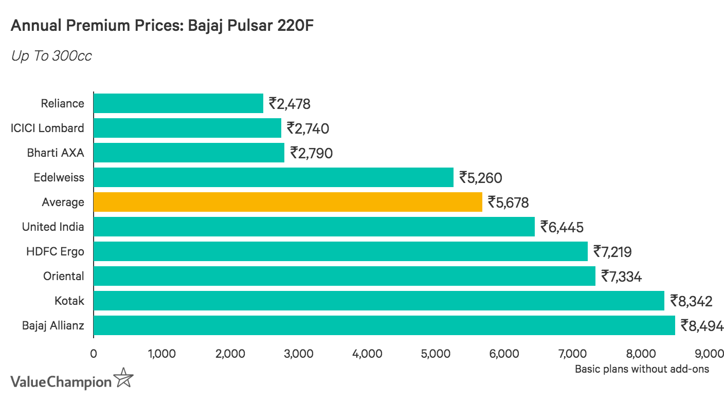 Annual Premium Prices: Bajaj Pulsar 220F