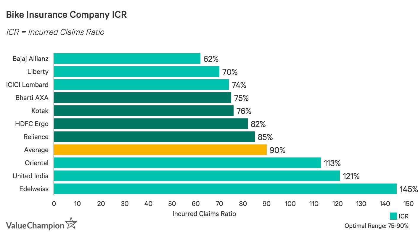 Bike Insurance Companies ICR