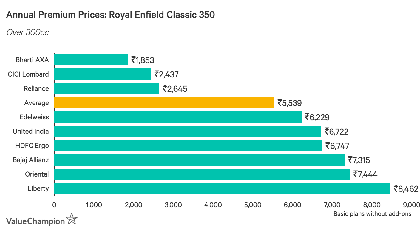 Annual Premium Prices: Royal Enfield Classic 350