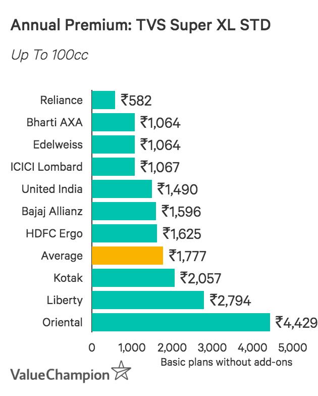 Annual Premium Prices: TVS XL Super STD