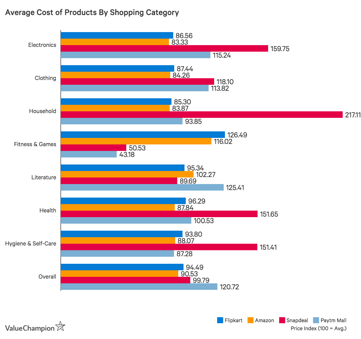 Average Cost of Products By Shopping Category