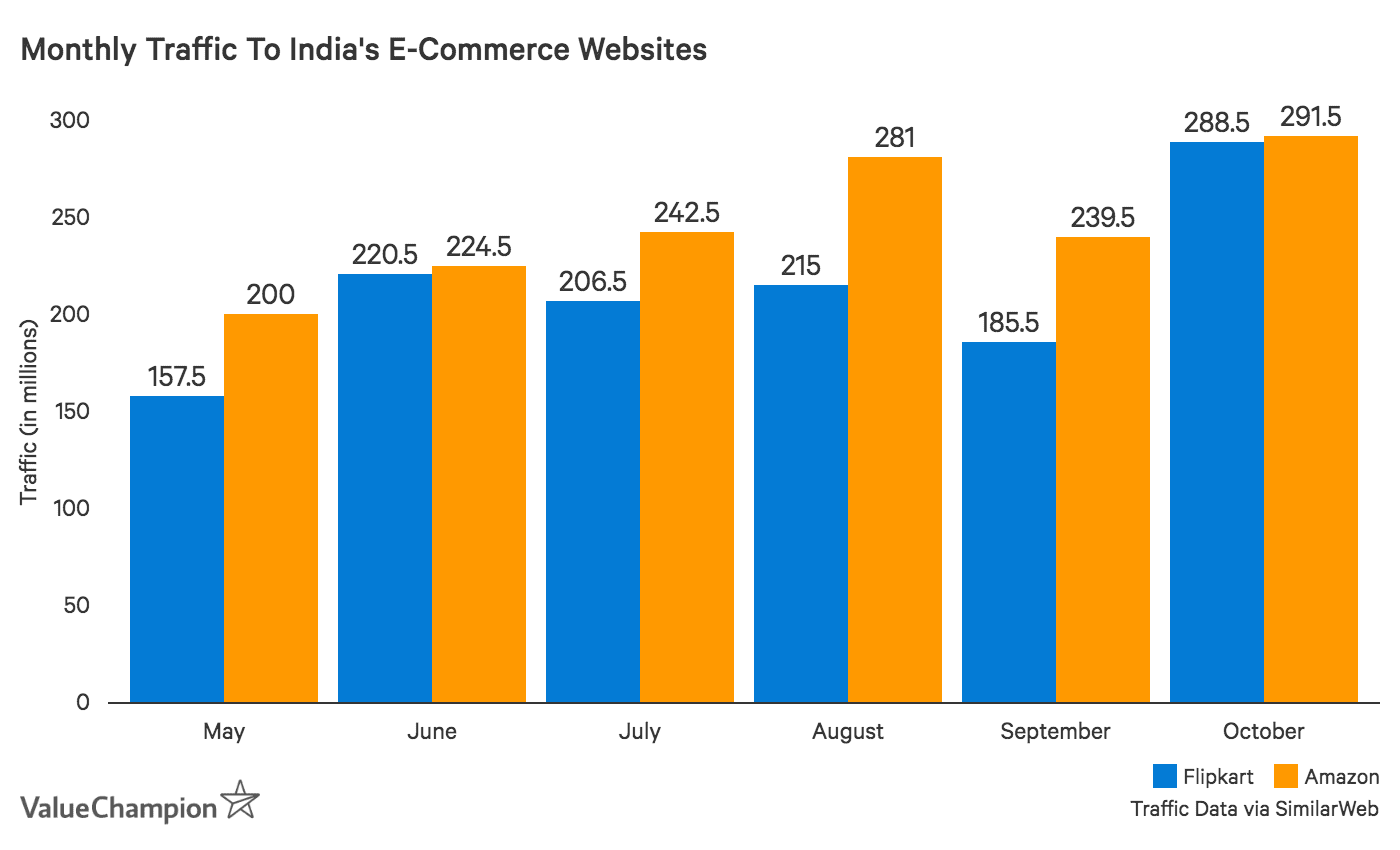 Monthly Traffic to India's E-Commerce Websites