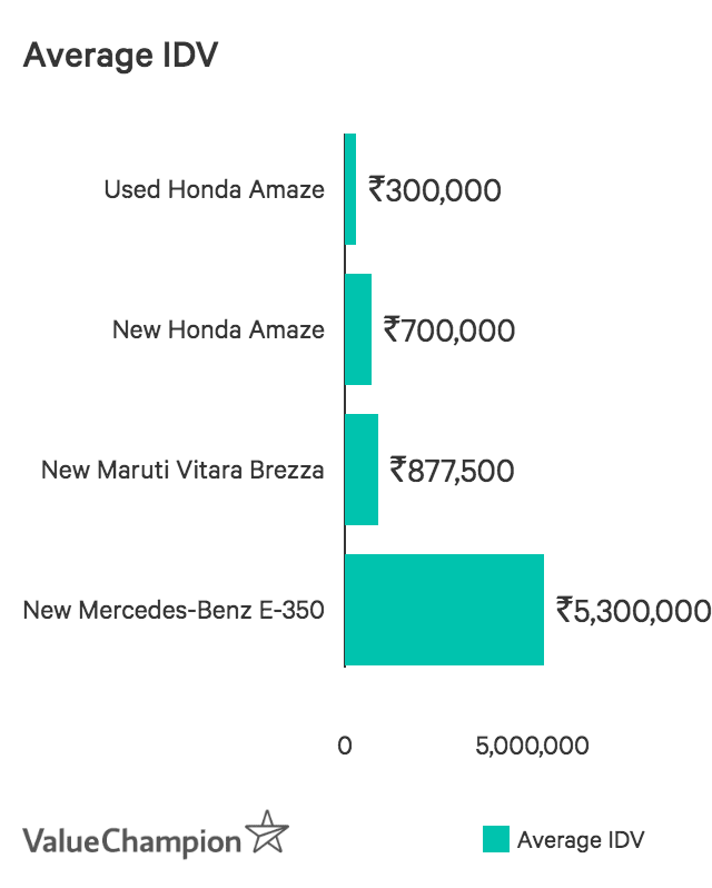 Bar graph showing IDV for four different car models